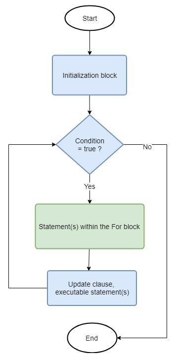 Java For loop in a diagram